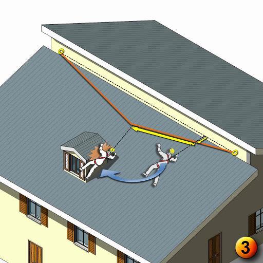 buenas practicas efecto pendulo lineas de vida horizontales