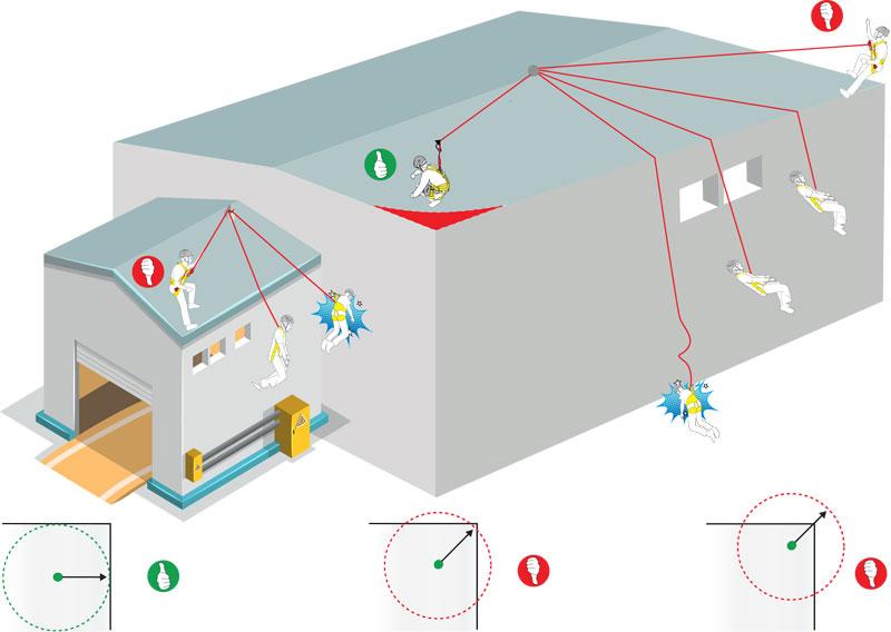 prevenir-efecto-pendulo-lineas-vida